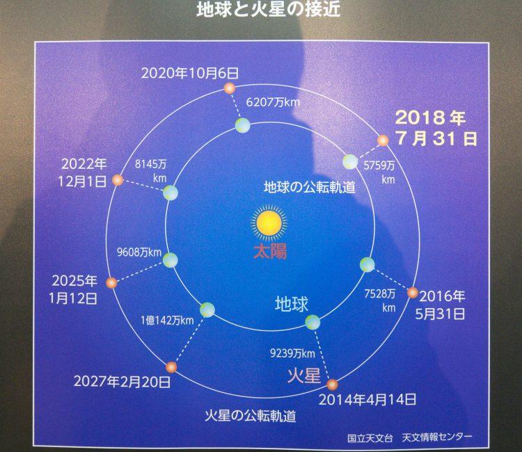 ケンコー・トキナー 望遠鏡 サービスショップ
